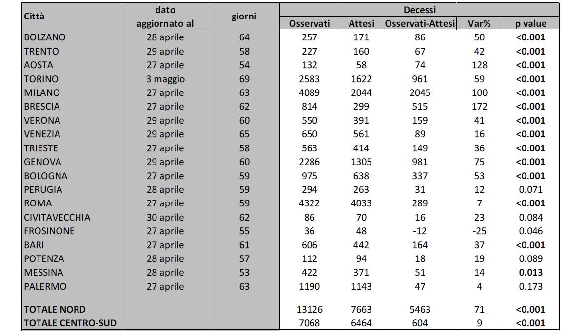 tabella1_rapporto_SISMG_2maggio