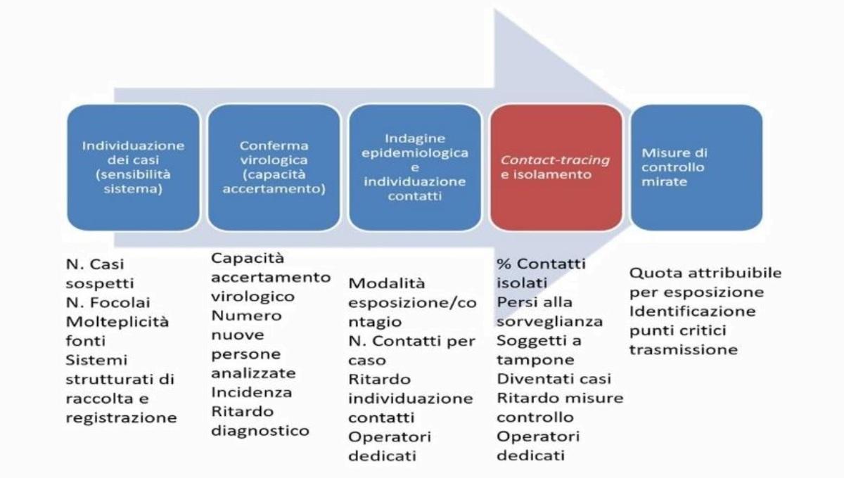 processi_operativi_interruzione_contagi