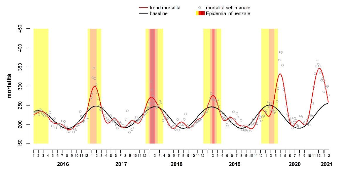 Andamento stagionale della mortalità totale