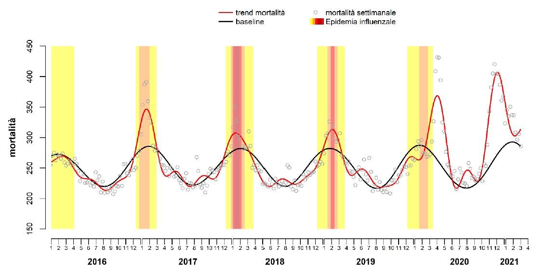 Figura 3-Andamento stagionale della mortalità totale per settimana nelle città italiane