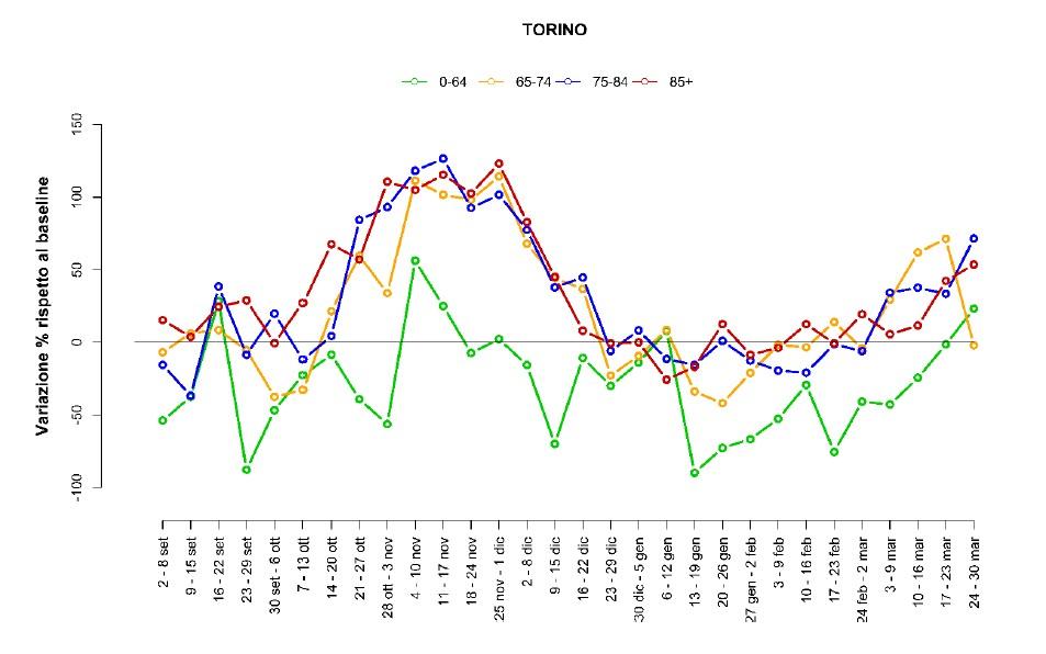 eccesso di mortalita a Torino 2021 rapporto